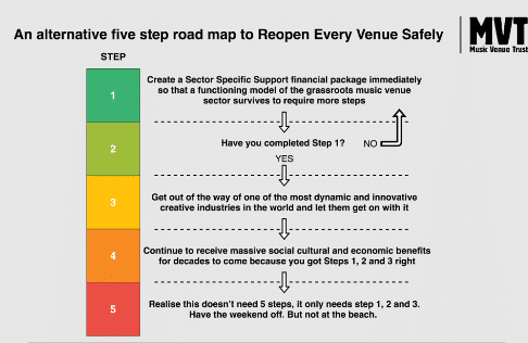 An Alternative Road Map Published by The Music Venue Trust